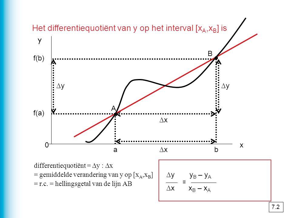 . . Het differentiequotiënt van y op het interval [xA,xB] is y B f(b)